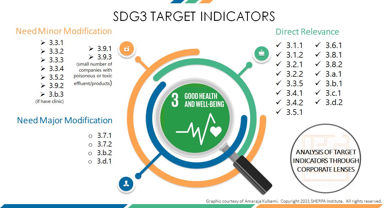 SDG3 Target Indicators current